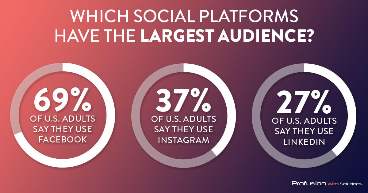 Which Social Platforms Have the largest audience? ^9 percent are on Facebook 37% are on Instagram 27% are on LinkedIn